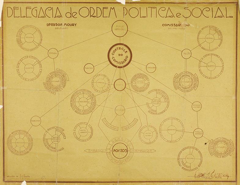 mapa controle